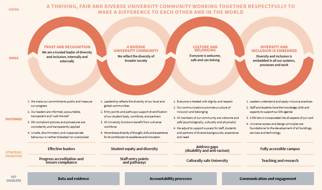 Diversity and Inclusion Strategy at a glance - see long description for detail